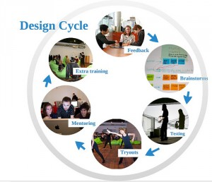 Design Cycle Digital Art Lab