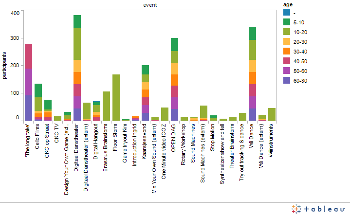 Graph 2: Attendance per Production