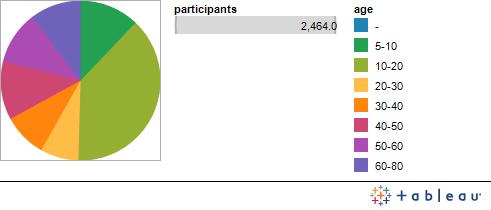 Graph 1: Audience Analysis Digital Art Lab